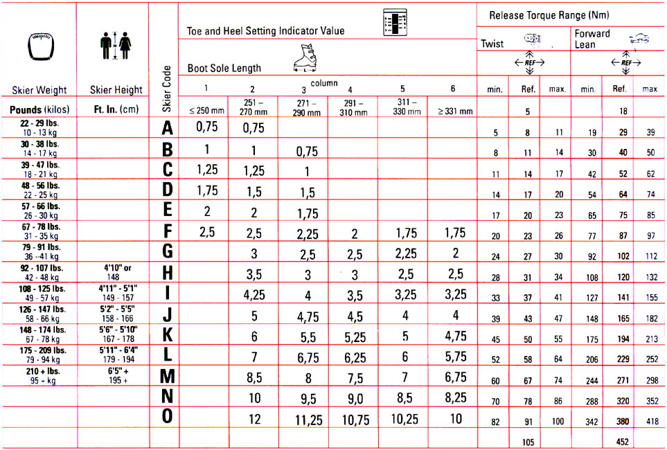 The Complete Din Chart With Release Torque Settings