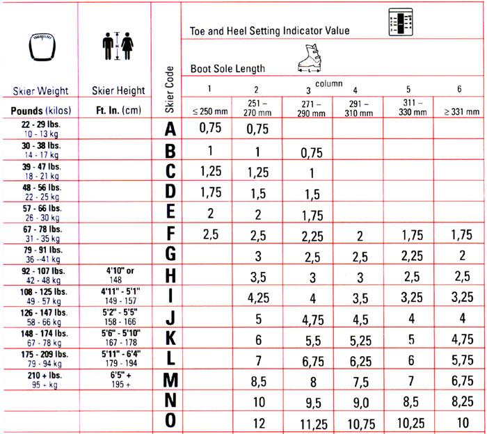 Ski Binding Din Settings Chart Marker